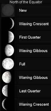 phases of the moon in northern hemisphere, new moon, crescents, quarters, gibbous and full moon